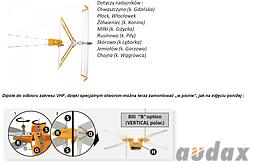 Antena V Zenit MIX - odbiór VHF w polaryzacji pionowej